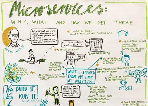 Architecture Micro-Service